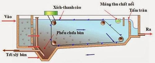 lắp đặt bể xử lý nước thải