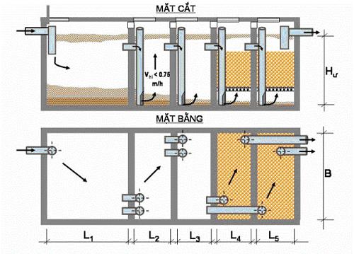 nhận thiết kế bể xử lý nước thải