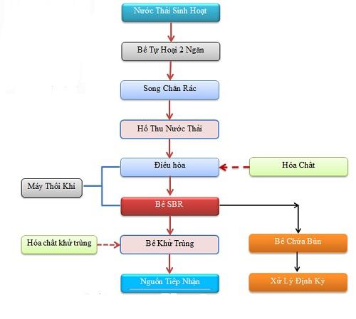 sơ đồ xử lý nước thải sinh hoạt