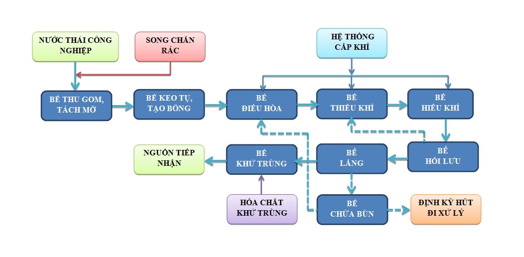 mo-hinh-xu-ly-nuoc-thai-cong-nghiep
