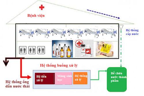 cong-nghe-xu-ly-nuoc-thai-benh-vien-3