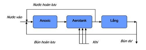 nguyên lý hoạt động của bể -arotank