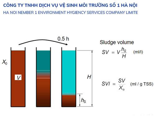 SVI – chỉ số thể tích bùn trong nước thải