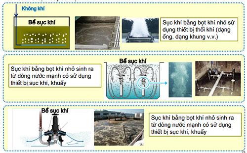 Phương pháp xử lý nước thải bằng bùn vi sinh
