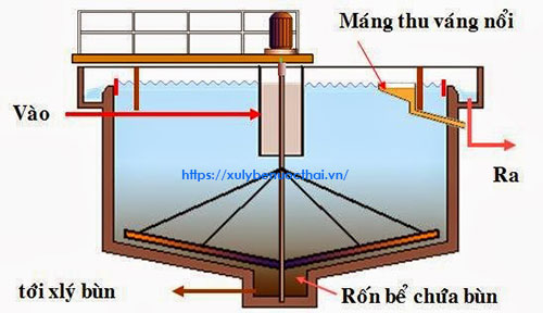 cấu trúc bể lắng sơ bộ