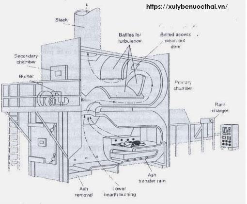 xử lý bùn thải bằng phương pháp nhiệt