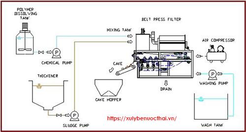 Quá trình xử lý bùn của máy ép bùn băng tải