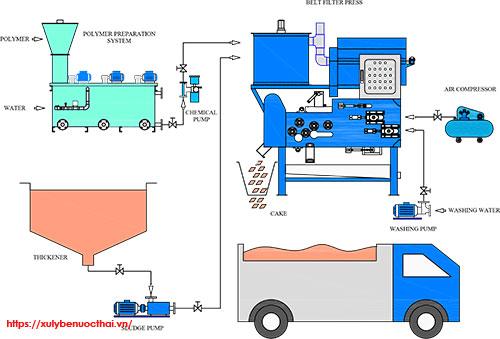 Sơ đồ nguyên lý hoạt động máy ép bùn băng tải