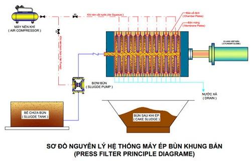 nguyên lý hoạt động máy ép bùn khung bản